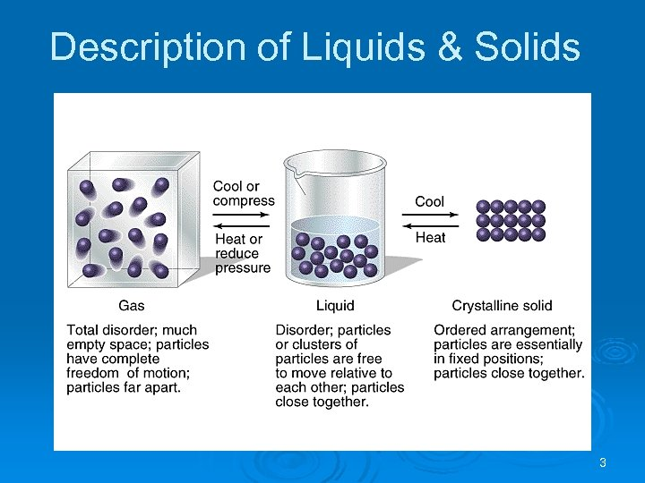 Description of Liquids & Solids 3