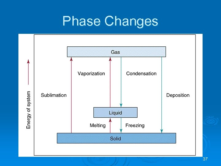 Phase Changes 37