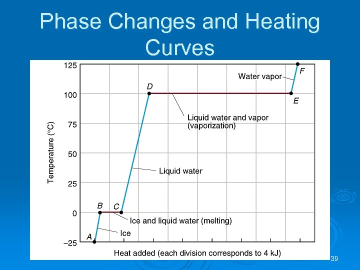 Phase Changes and Heating Curves 39