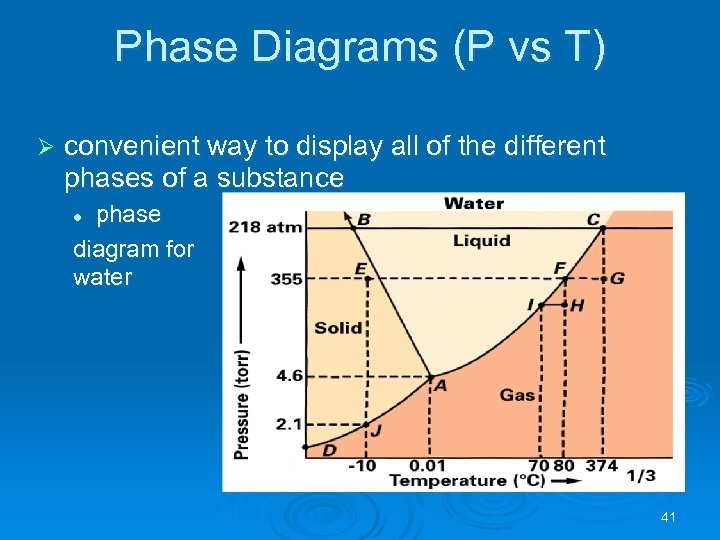 Phase Diagrams (P vs T) Ø convenient way to display all of the different