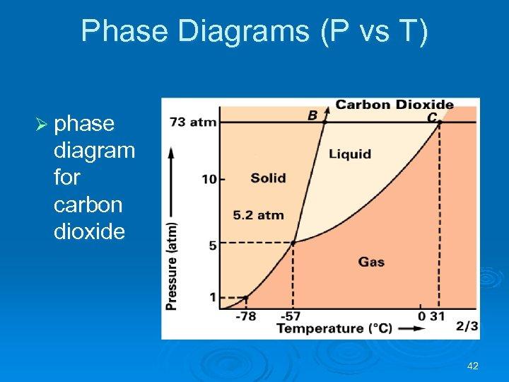 Phase Diagrams (P vs T) Ø phase diagram for carbon dioxide 42