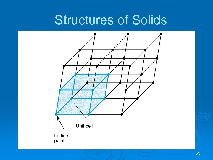 Structures of Solids 53