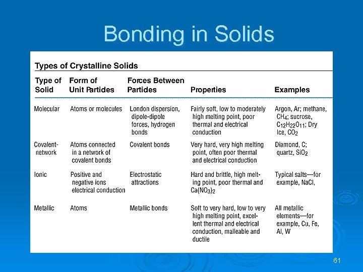 Bonding in Solids 61