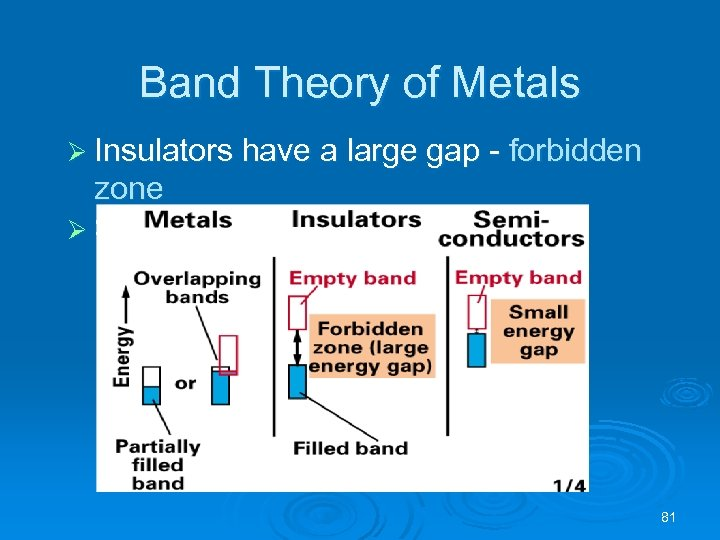 Band Theory of Metals Ø Insulators have a large gap - forbidden zone Ø