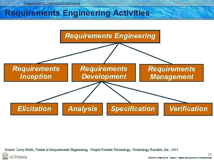 Failures Requirements Definition/Importance Requirements Types Development Process Requirements Activities Requirements Engineering Requirements Inception Elicitation