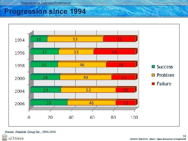 Failures Requirements Definition/Importance Requirements Types Development Process Requirements Activities Progression since 1994 Success Problem