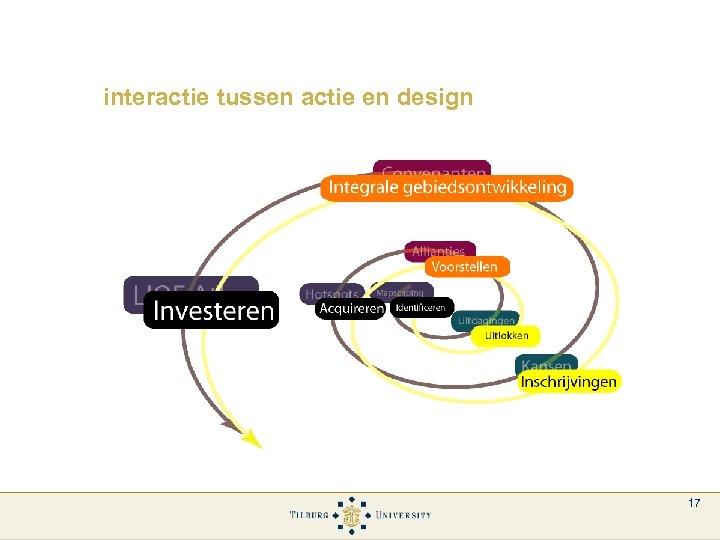 interactie tussen actie en design 17