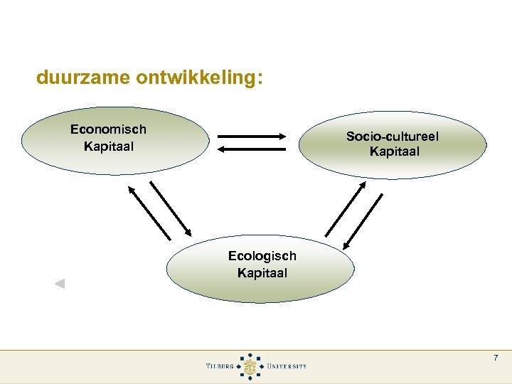 duurzame ontwikkeling: Economisch Kapitaal Socio-cultureel Kapitaal Ecologisch Kapitaal 7