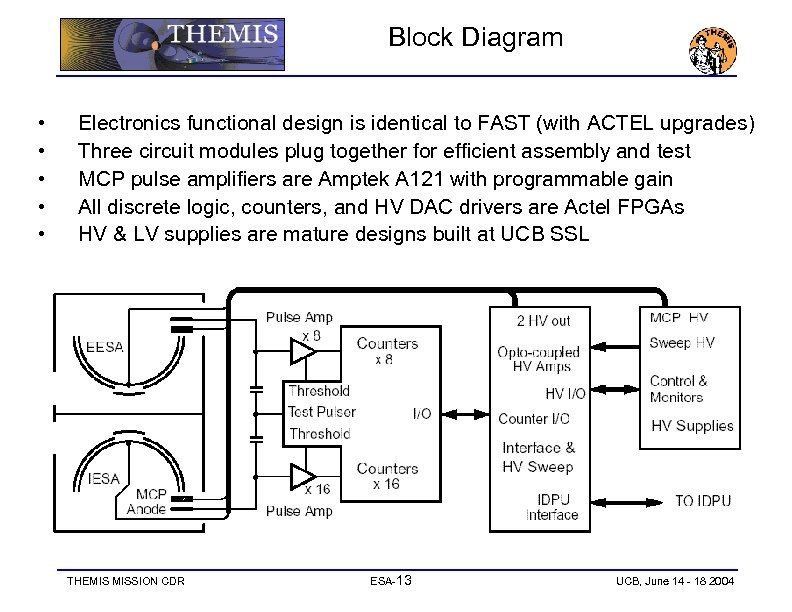 Block Diagram • • • Electronics functional design is identical to FAST (with ACTEL