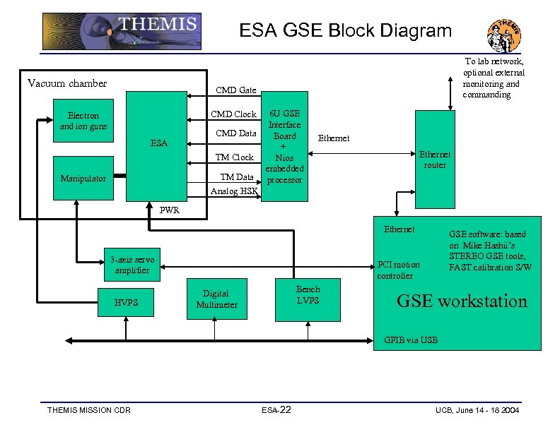 ESA GSE Block Diagram Vacuum chamber To lab network, optional external monitoring and commanding
