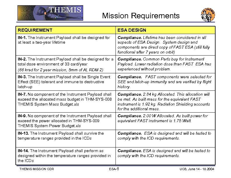 Mission Requirements REQUIREMENT ESA DESIGN IN-1. The Instrument Payload shall be designed for at