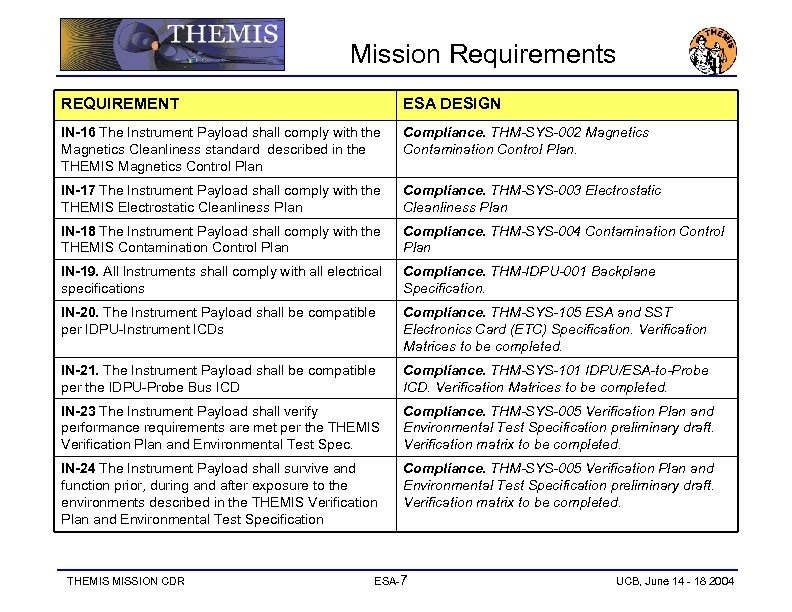 Mission Requirements REQUIREMENT ESA DESIGN IN-16 The Instrument Payload shall comply with the Magnetics