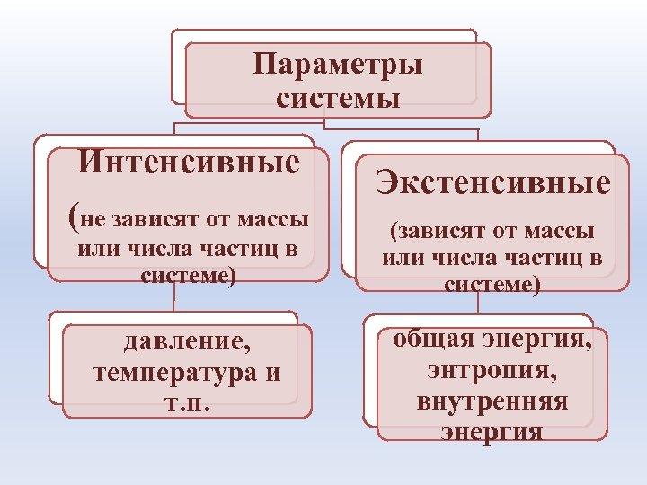 Параметры системы Интенсивные (не зависят от массы или числа частиц в системе) давление, температура