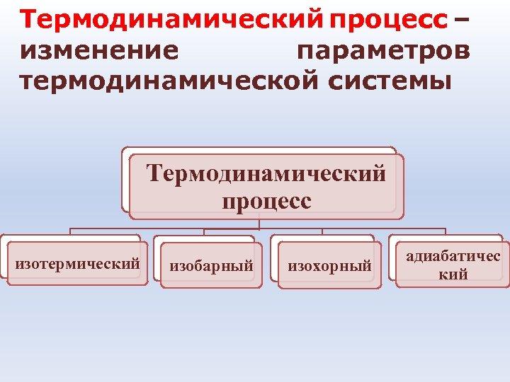 Термодинамический процесс – изменение параметров термодинамической системы Термодинамический процесс изотермический изобарный изохорный адиабатичес кий