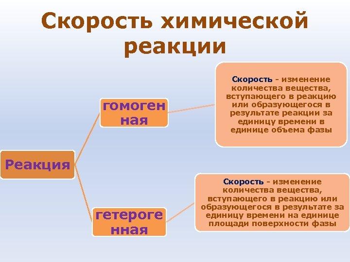 Скорость химической реакции гомоген ная Скорость - изменение количества вещества, вступающего в реакцию или