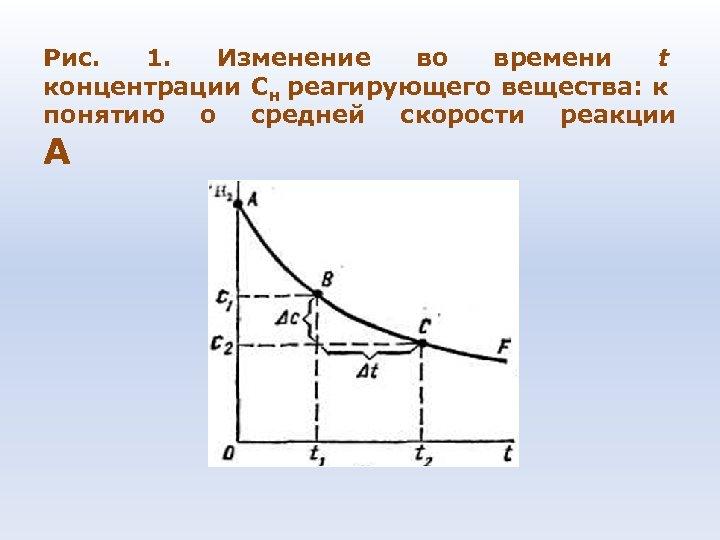 Рис. 1. Изменение во времени t концентрации Сн реагирующего вещества: к понятию о средней