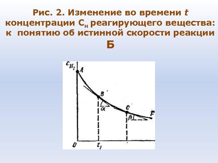 Рис. 2. Изменение во времени t концентрации Сн реагирующего вещества: к понятию об истинной