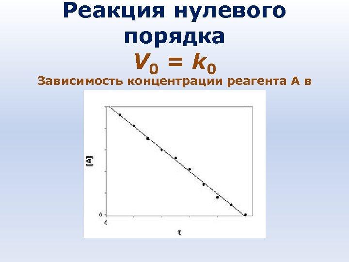 Реакция нулевого порядка V 0 = k 0 Зависимость концентрации реагента A в реакции