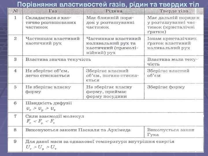 Порівняння властивостей газів, рідин та твердих тіл