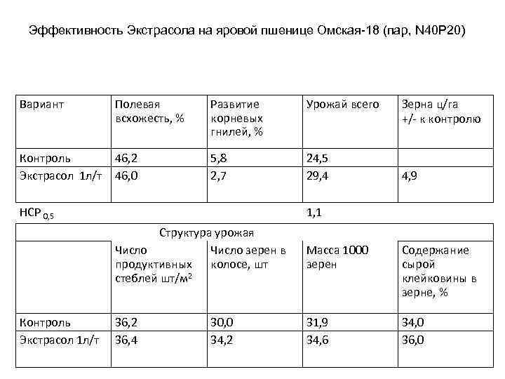 Эффективность Экстрасола на яровой пшенице Омская-18 (пар, N 40 P 20) Вариант Полевая всхожесть,
