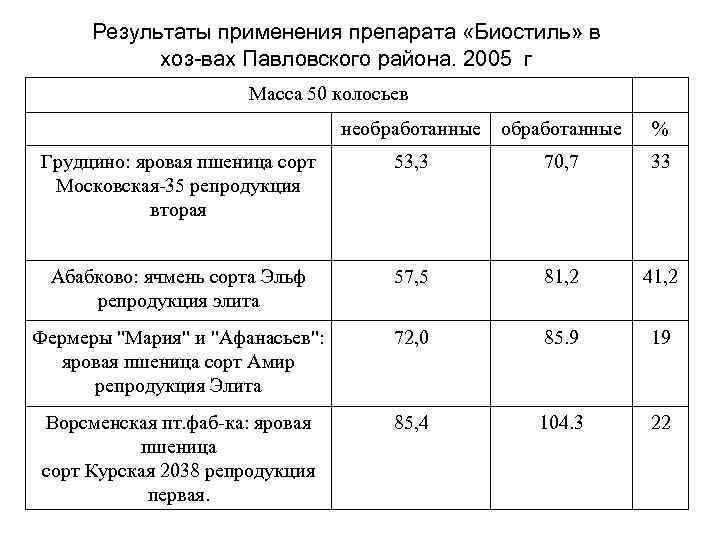 Результаты применения препарата «Биостиль» в хоз-вах Павловского района. 2005 г Масса 50 колосьев необработанные