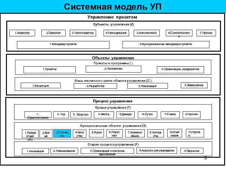 Системная модель УП Управление проектом Субъекты управления (Z) 1. Инвестор 2. Заказчик 3. Генконтрактор