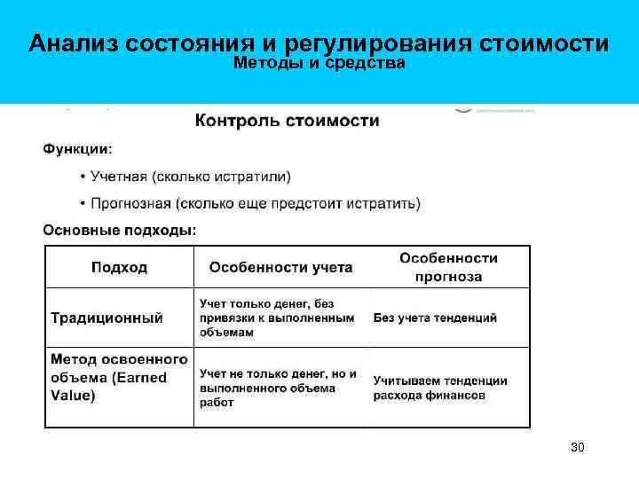 Анализ состояния и регулирования стоимости Методы и средства 30