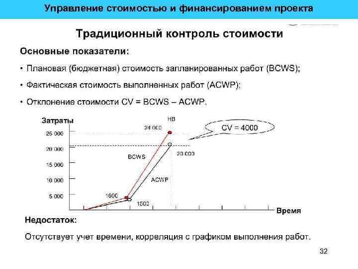 Управление стоимостью и финансированием проекта 32