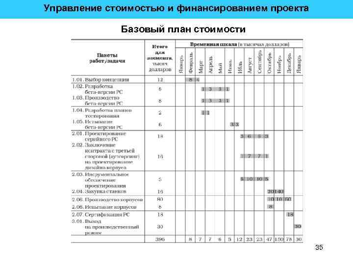 Управление стоимостью и финансированием проекта Базовый план стоимости 35