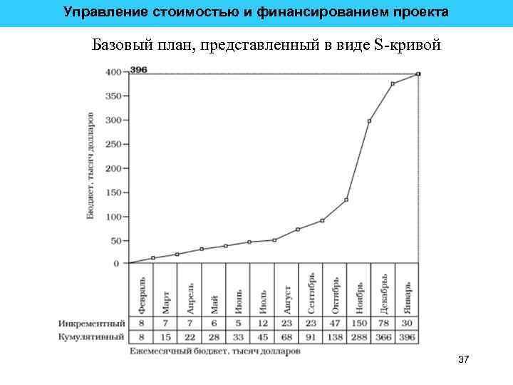 Управление стоимостью и финансированием проекта Базовый план, представленный в виде S-кривой 37