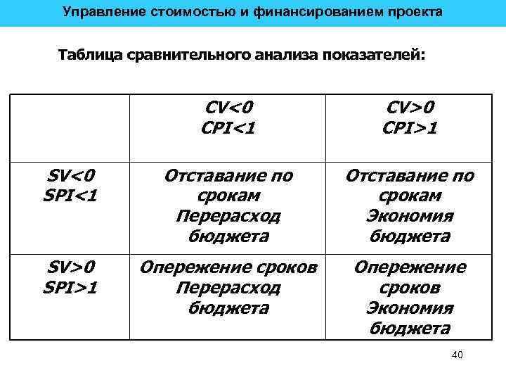Управление стоимостью и финансированием проекта Таблица сравнительного анализа показателей: CV<0 CPI<1 CV>0 CPI>1 SV<0