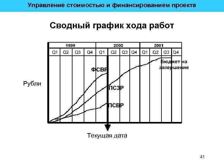 Управление стоимостью и финансированием проекта Сводный график хода работ Бюджет на завершение ФСВР Рубли
