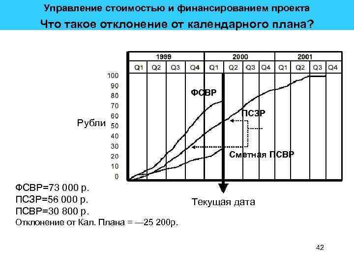Управление стоимостью и финансированием проекта Что такое отклонение от календарного плана? ФСВР Рубли ПСЗР
