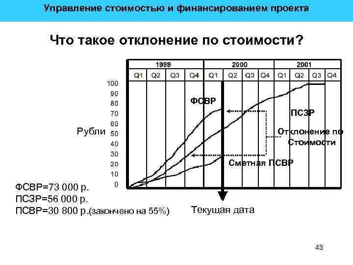 Управление стоимостью и финансированием проекта Что такое отклонение по стоимости? ФСВР ПСЗР Рубли Отклонение
