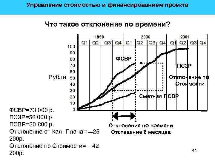 Управление стоимостью и финансированием проекта Что такое отклонение по времени? ФСВР ПСЗР Рубли Отклонение