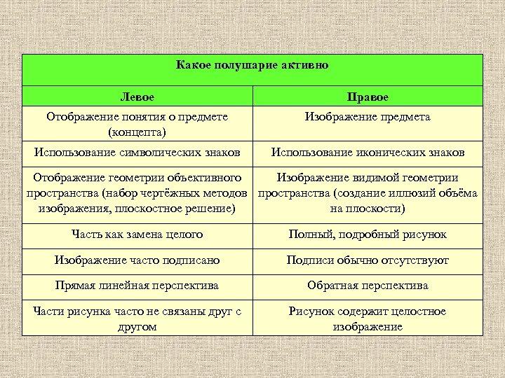 Какое полушарие активно Левое Правое Отображение понятия о предмете (концепта) Изображение предмета Использование символических