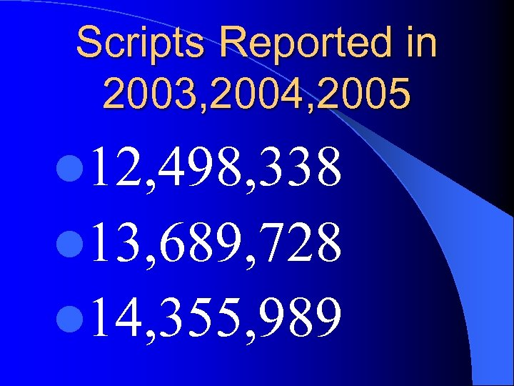 Scripts Reported in 2003, 2004, 2005 l 12, 498, 338 l 13, 689, 728