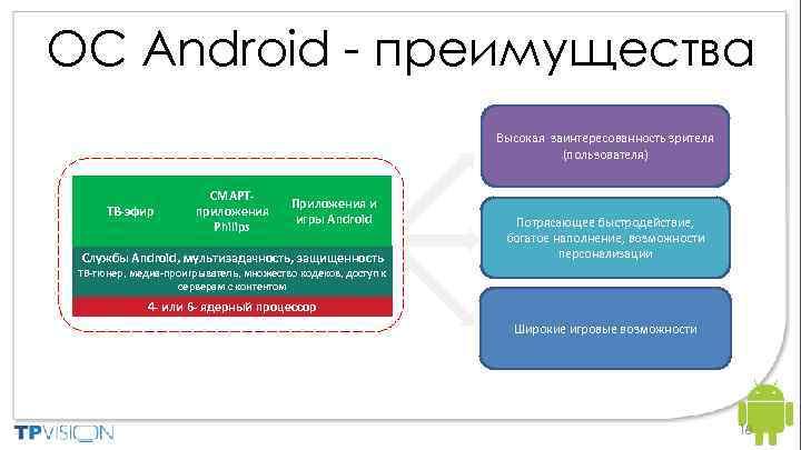 ОС Android - преимущества Philips Android™ powered Smart TV ТВ-эфир СМАРТприложения Philips Приложения и