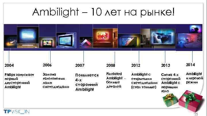 Ambilight – 10 лет на рынке! 2004 2006 2007 2008 2012 2013 2014 Philips