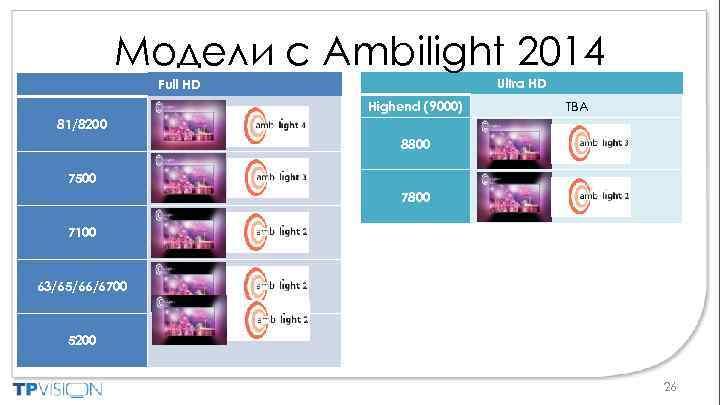 Модели с Ambilight 2014 Ultra HD Full HD Highend (9000) TBA 81/8200 8800 7500