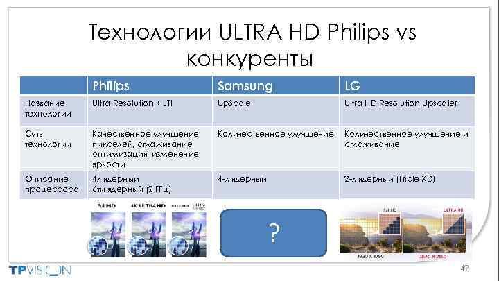 Технологии ULTRA HD Philips vs конкуренты Philips Samsung LG Название технологии Ultra Resolution +