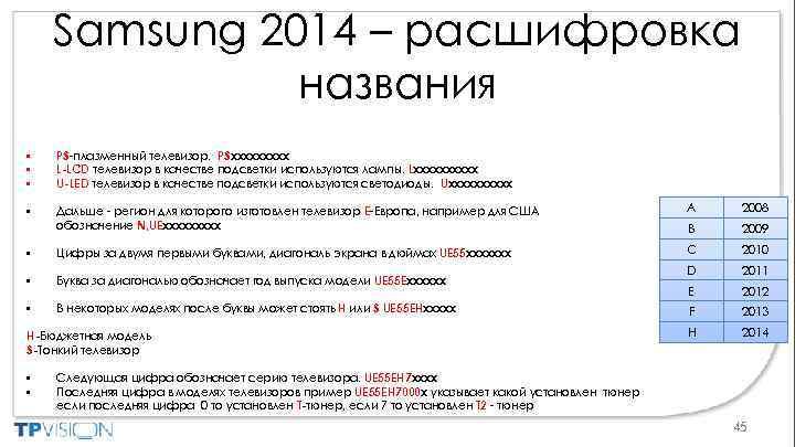 Samsung 2014 – расшифровка названия • • • PS-плазменный телевизор. PSxxxxx L-LCD телевизор в