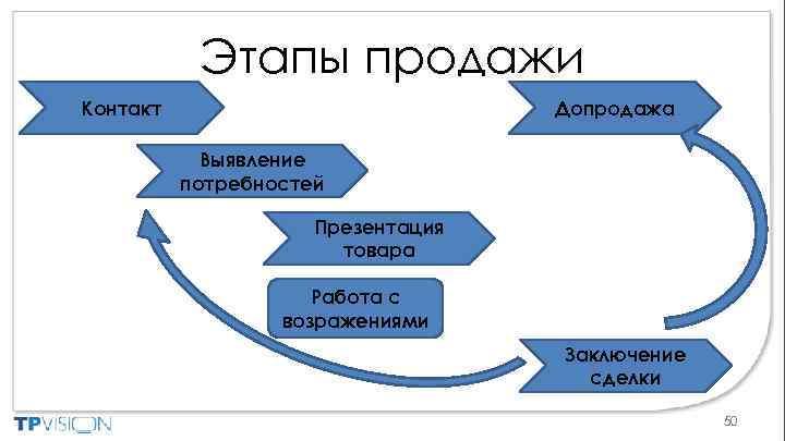 Этапы продажи Допродажа Контакт Выявление потребностей Презентация товара Работа с возражениями Заключение сделки 50