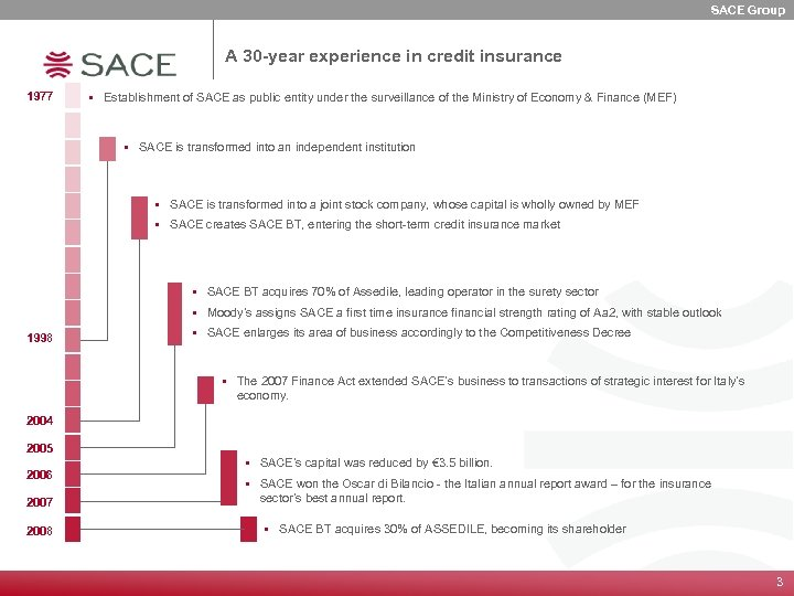 SACE Group A 30 -year experience in credit insurance 1977 § Establishment of SACE