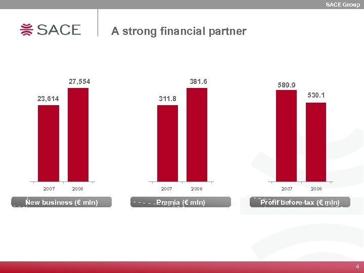 SACE Group A strong financial partner 27, 554 23, 614 2007 381. 6 589.