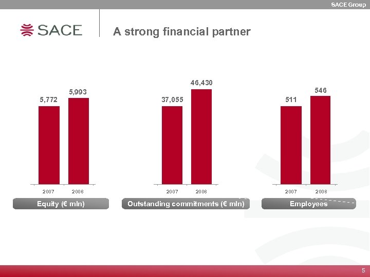 SACE Group A strong financial partner 46, 430 5, 772 2007 5, 993 2008