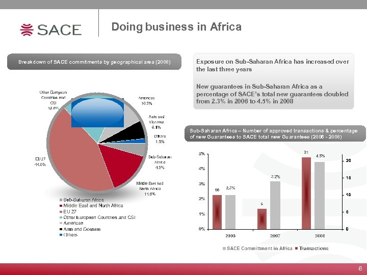 Doing business in Africa Breakdown of SACE commitments by geographical area (2008) Exposure on