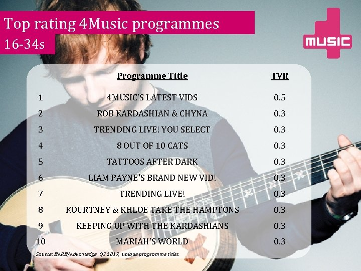 Top rating 4 Music programmes 16 -34 s Programme Title TVR 1 4 MUSIC'S
