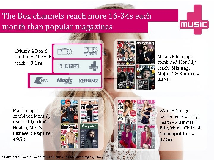 The Box channels reach more 16 -34 s each month than popular magazines 4