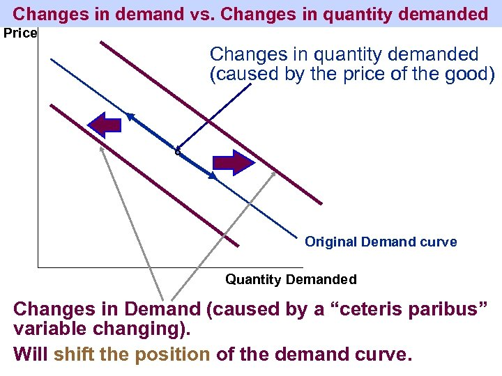 Changes in demand vs. Changes in quantity demanded Price Changes in quantity demanded (caused